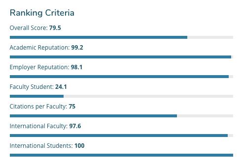 top universities in Australia University of Melbourne