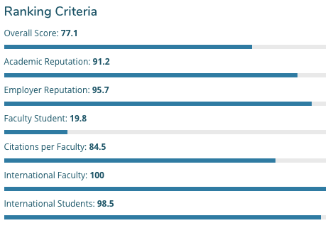 Top Universities in Australia University of New South Wales