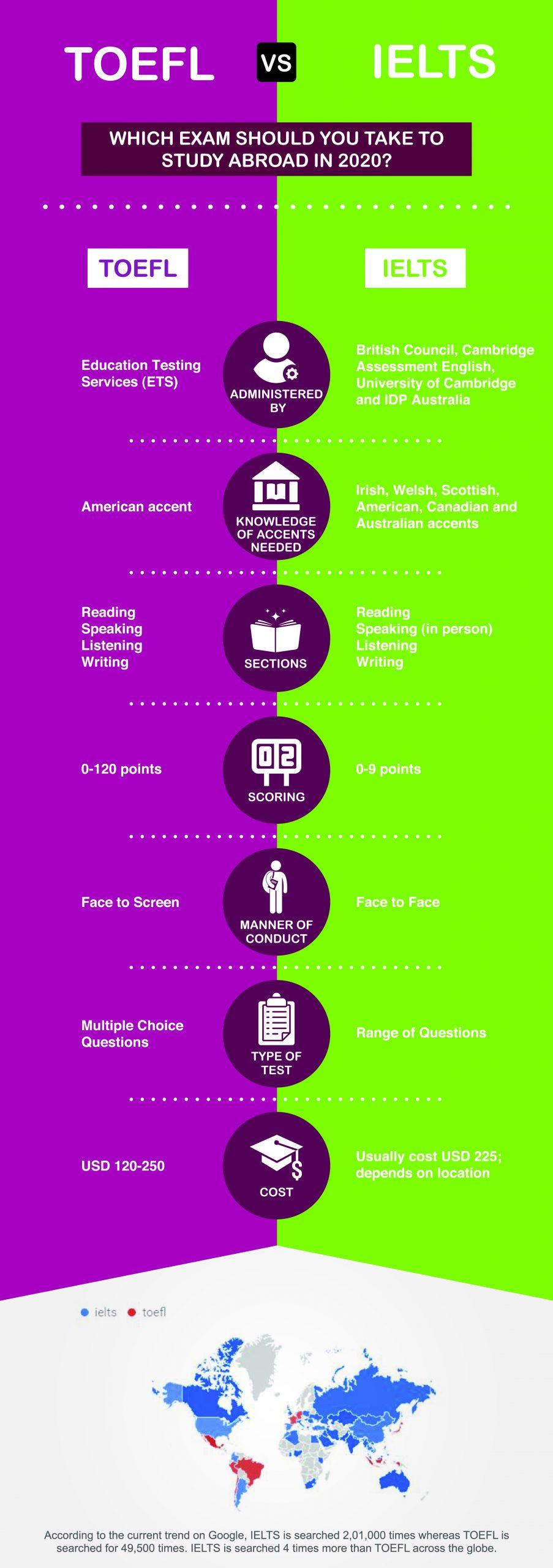 TOEFL vs IELTS 2020