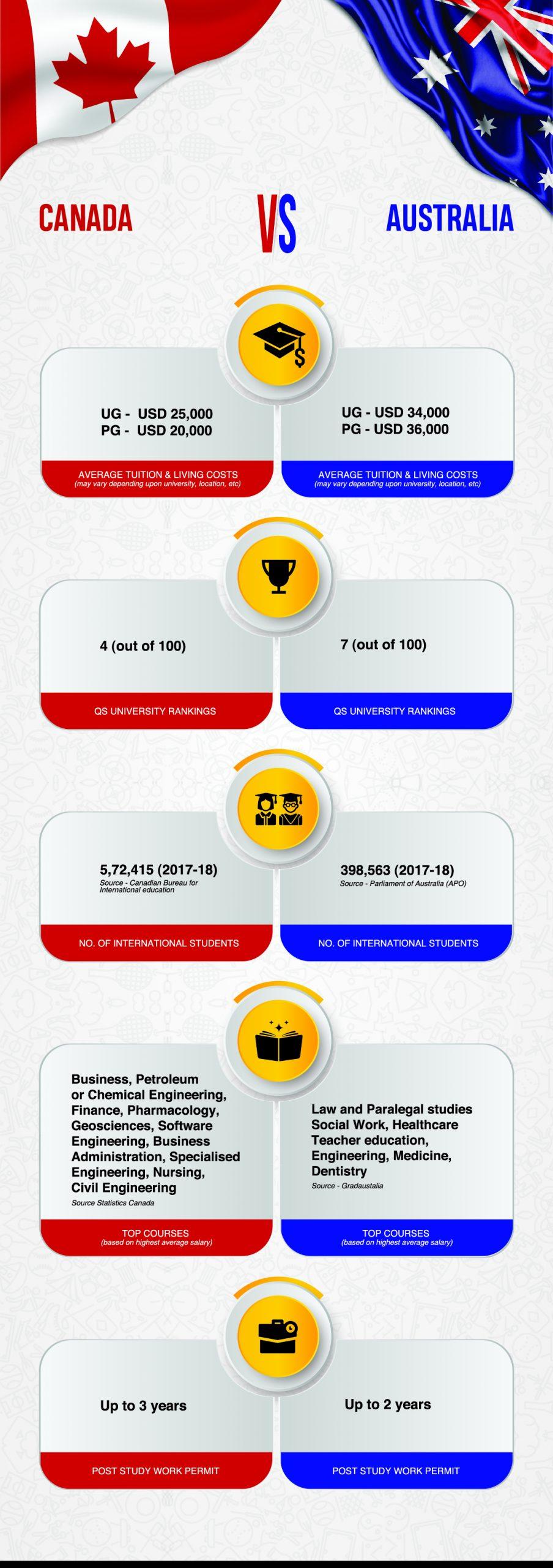 Australia vs Canada Infographics